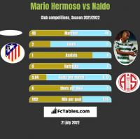Mario Hermoso vs Naldo h2h player stats