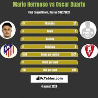 Mario Hermoso vs Oscar Duarte h2h player stats