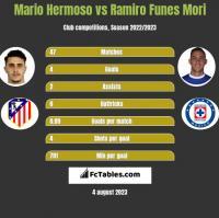 Mario Hermoso vs Ramiro Funes Mori h2h player stats