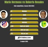 Mario Hermoso vs Roberto Rosales h2h player stats