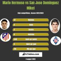Mario Hermoso vs San Jose Dominguez Mikel h2h player stats