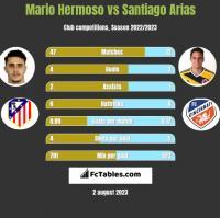 Mario Hermoso vs Santiago Arias h2h player stats