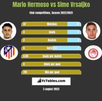 Mario Hermoso vs Sime Vrsaljko h2h player stats