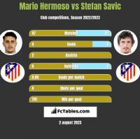 Mario Hermoso vs Stefan Savic h2h player stats