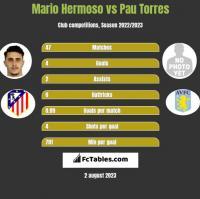 Mario Hermoso vs Pau Torres h2h player stats