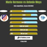 Mario Hermoso vs Antonio Moya h2h player stats