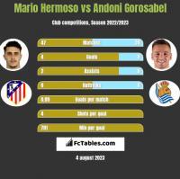 Mario Hermoso vs Andoni Gorosabel h2h player stats