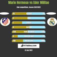Mario Hermoso vs Eder Militao h2h player stats