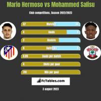 Mario Hermoso vs Mohammed Salisu h2h player stats