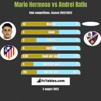 Mario Hermoso vs Andrei Ratiu h2h player stats
