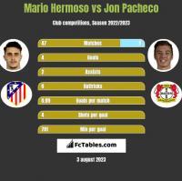 Mario Hermoso vs Jon Pacheco h2h player stats