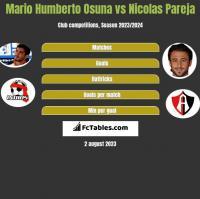 Mario Humberto Osuna vs Nicolas Pareja h2h player stats