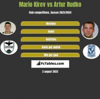 Mario Kirev vs Artur Rudko h2h player stats