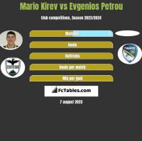 Mario Kirev vs Evgenios Petrou h2h player stats