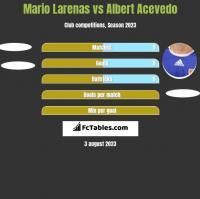 Mario Larenas vs Albert Acevedo h2h player stats