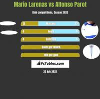 Mario Larenas vs Alfonso Parot h2h player stats
