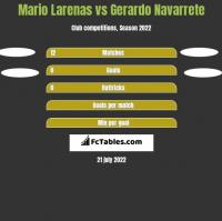 Mario Larenas vs Gerardo Navarrete h2h player stats