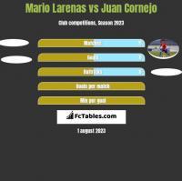 Mario Larenas vs Juan Cornejo h2h player stats
