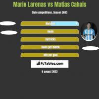 Mario Larenas vs Matias Cahais h2h player stats