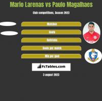 Mario Larenas vs Paulo Magalhaes h2h player stats