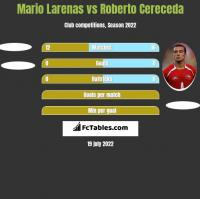 Mario Larenas vs Roberto Cereceda h2h player stats