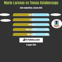 Mario Larenas vs Tomas Astaburuaga h2h player stats