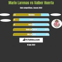 Mario Larenas vs Valber Huerta h2h player stats