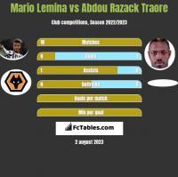 Mario Lemina vs Abdou Razack Traore h2h player stats