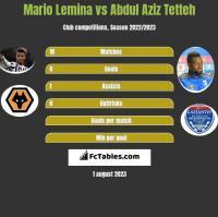 Mario Lemina vs Abdul Aziz Tetteh h2h player stats