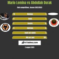 Mario Lemina vs Abdullah Durak h2h player stats