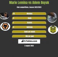 Mario Lemina vs Adem Buyuk h2h player stats