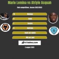 Mario Lemina vs Afriyie Acquah h2h player stats