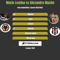 Mario Lemina vs Alexandru Maxim h2h player stats
