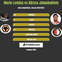 Mario Lemina vs Alireza Jahanbakhsh h2h player stats