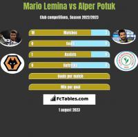 Mario Lemina vs Alper Potuk h2h player stats