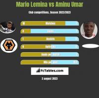 Mario Lemina vs Aminu Umar h2h player stats