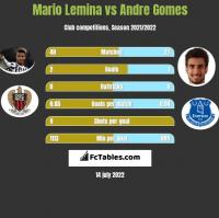 Mario Lemina vs Andre Gomes h2h player stats