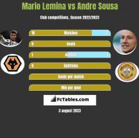 Mario Lemina vs Andre Sousa h2h player stats