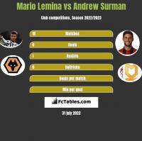 Mario Lemina vs Andrew Surman h2h player stats