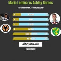 Mario Lemina vs Ashley Barnes h2h player stats