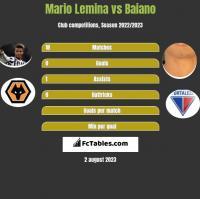 Mario Lemina vs Baiano h2h player stats