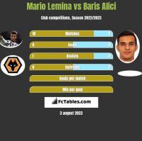 Mario Lemina vs Baris Alici h2h player stats