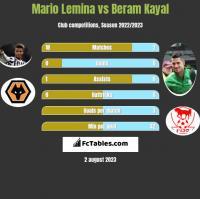 Mario Lemina vs Beram Kayal h2h player stats