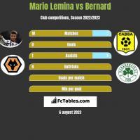 Mario Lemina vs Bernard h2h player stats