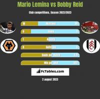 Mario Lemina vs Bobby Reid h2h player stats