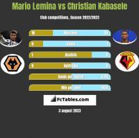 Mario Lemina vs Christian Kabasele h2h player stats