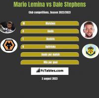Mario Lemina vs Dale Stephens h2h player stats