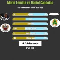 Mario Lemina vs Daniel Candeias h2h player stats