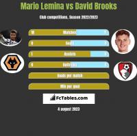 Mario Lemina vs David Brooks h2h player stats