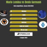Mario Lemina vs Denis Garmasz h2h player stats